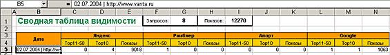 Сводная таблица видимости